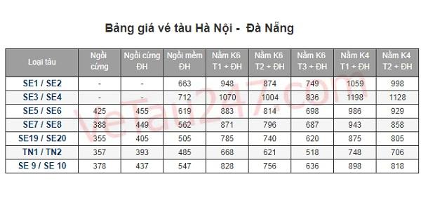 Du lịch Đà Nẵng từ Hà Nội bằng tàu hỏa: Bảng giá vé tàu hỏa đi Đà Nẵng từ Hà Nội